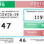 На Житомирщині зафіксовано 1147 випадків  COVID-19