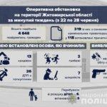 Житомирська поліція інформує про пригоди, які сталися в області за минулий тиждень (22-28.06)