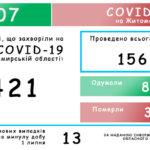 Станом на 2.07.20 на Житомирщині зафіксовано 1421 випадок коронавірусної хвороби COVID-19