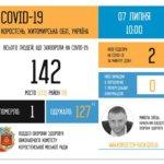 Зафіксовано перший летальний випадок від коронавіруса у Коростені