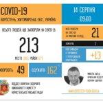 В Коростені знову стрімко зростає кількість хворих на коронавірус